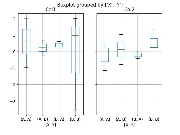 pandas DataFrame boxplot — pandas 0 25 1 documentation
