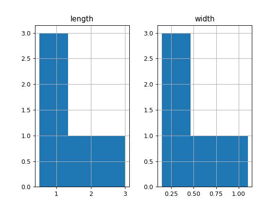 pandas DataFrame hist — pandas 0 25 1 documentation
