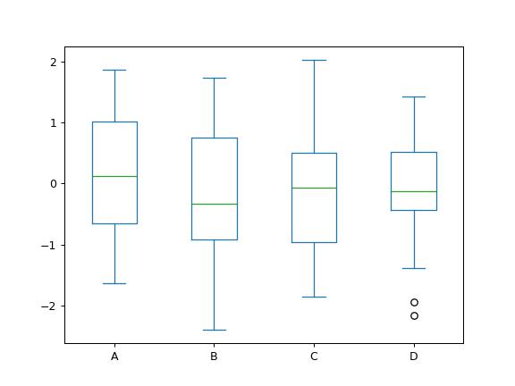 pandas DataFrame plot box — pandas 0 25 1 documentation