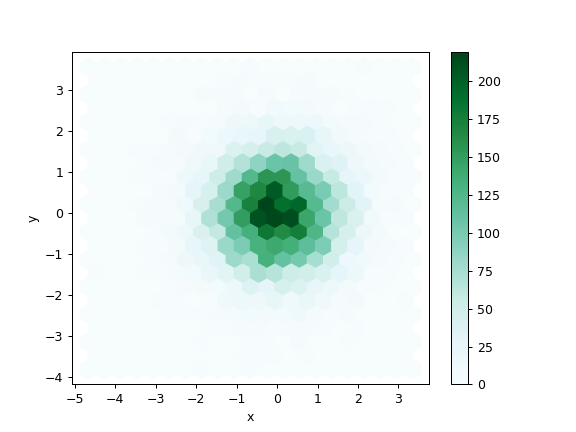 pandas DataFrame plot hexbin — pandas 0 25 0 documentation