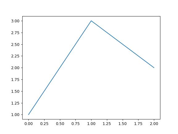 pandas DataFrame plot line — pandas 0 25 1 documentation