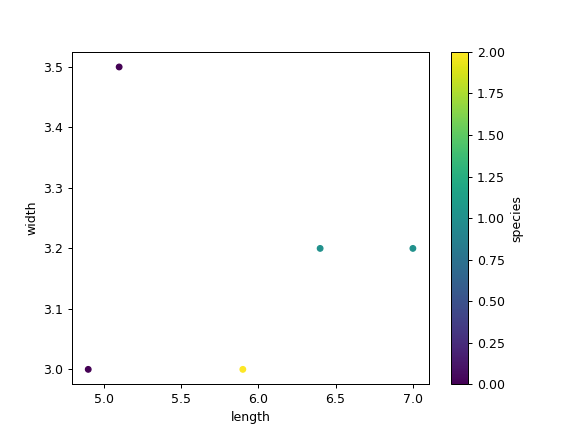 pandas DataFrame plot scatter — pandas 0 25 1 documentation