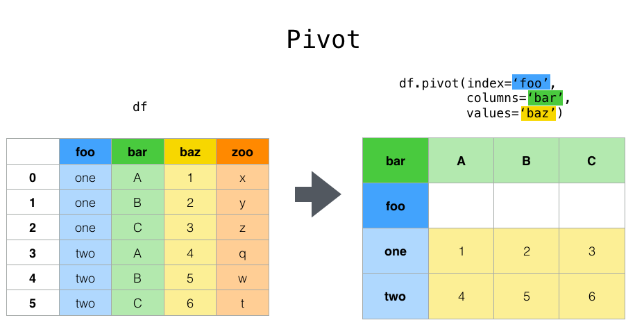 Reshaping and pivot tables — pandas 0 25 1 documentation