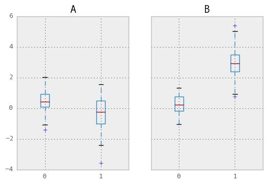 Group By: split-apply-combine — pandas 0 15 1 documentation