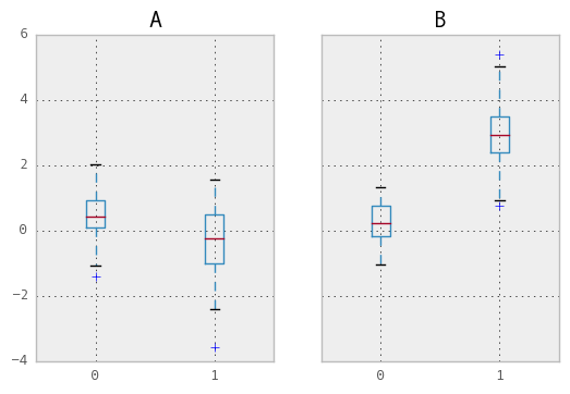 Group By: split-apply-combine — pandas 0 15 2 documentation