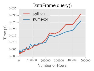 Indexing and Selecting Data — pandas 0 15 2 documentation