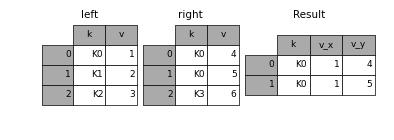 how to change columns of multipe dataframes together pandas
