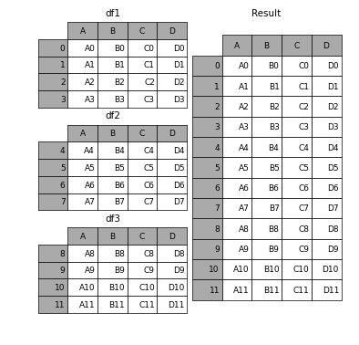 Merge, join, and concatenate — pandas 0 17 1 documentation