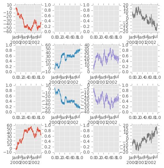 Visualization — pandas 0 18 1 documentation