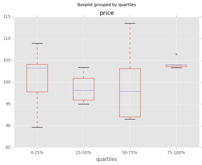 _images/quartile_boxplot.png