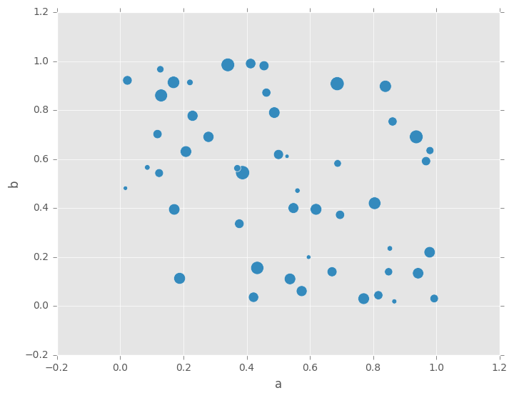 Visualization — pandas 0 19 0 documentation