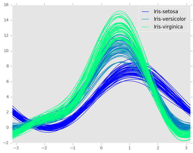 _images/andrews_curve_winter.png