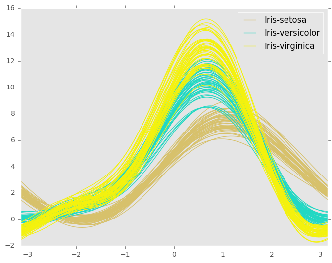 _images/andrews_curves.png