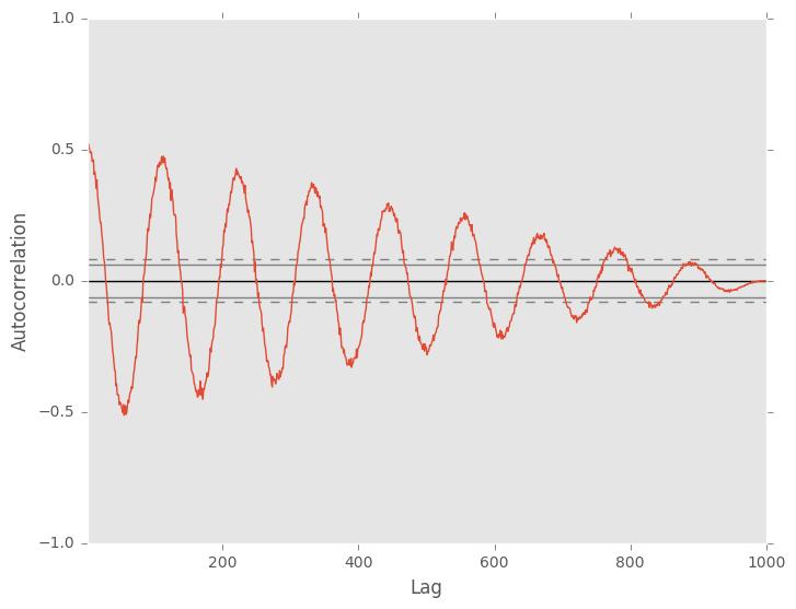 _images/autocorrelation_plot.png