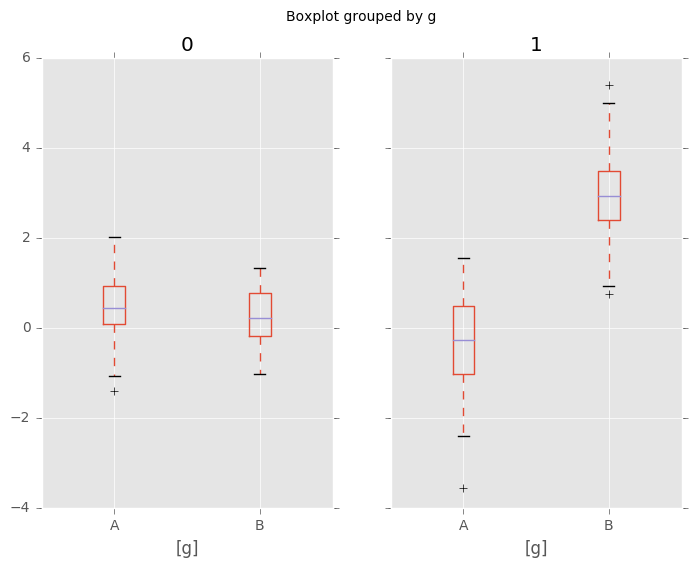 _images/boxplot_groupby.png