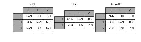 http://pandas.pydata.org/pandas-docs/version/0.19.2/_images/merging_combine_first.png