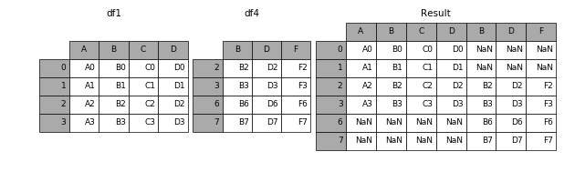 http://pandas.pydata.org/pandas-docs/version/0.19.2/_images/merging_concat_axis1.png