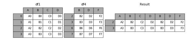 http://pandas.pydata.org/pandas-docs/version/0.19.2/_images/merging_concat_axis1_inner.png