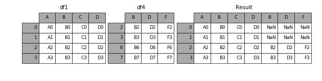http://pandas.pydata.org/pandas-docs/version/0.19.2/_images/merging_concat_axis1_join_axes.png