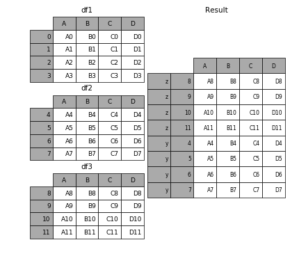 http://pandas.pydata.org/pandas-docs/version/0.19.2/_images/merging_concat_dict_keys.png