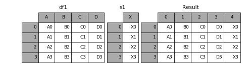 http://pandas.pydata.org/pandas-docs/version/0.19.2/_images/merging_concat_series_ignore_index.png
