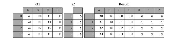 http://pandas.pydata.org/pandas-docs/version/0.19.2/_images/merging_concat_unnamed_series.png