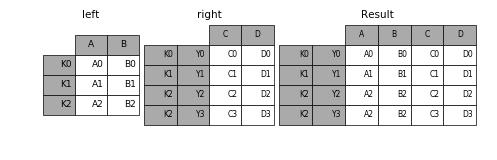http://pandas.pydata.org/pandas-docs/version/0.19.2/_images/merging_join_multiindex_inner.png