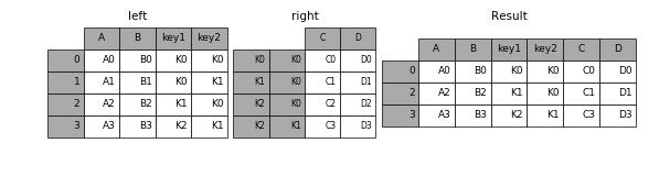 http://pandas.pydata.org/pandas-docs/version/0.19.2/_images/merging_join_multikeys_inner.png