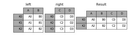 http://pandas.pydata.org/pandas-docs/version/0.19.2/_images/merging_merge_index_inner.png