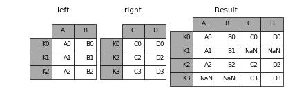 http://pandas.pydata.org/pandas-docs/version/0.19.2/_images/merging_merge_index_outer.png