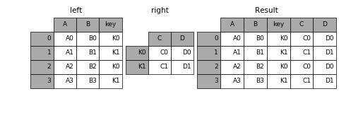 http://pandas.pydata.org/pandas-docs/version/0.19.2/_images/merging_merge_key_columns.png