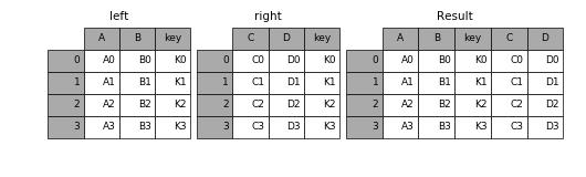 http://pandas.pydata.org/pandas-docs/version/0.19.2/_images/merging_merge_on_key.png