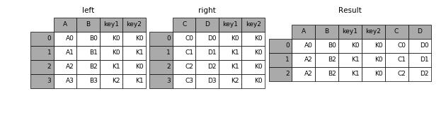 http://pandas.pydata.org/pandas-docs/version/0.19.2/_images/merging_merge_on_key_inner.png