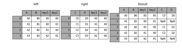 http://pandas.pydata.org/pandas-docs/version/0.19.2/_images/merging_merge_on_key_left.png