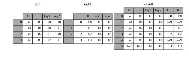 http://pandas.pydata.org/pandas-docs/version/0.19.2/_images/merging_merge_on_key_outer.png