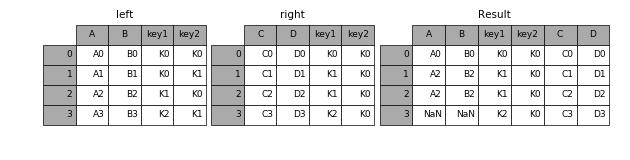 http://pandas.pydata.org/pandas-docs/version/0.19.2/_images/merging_merge_on_key_right.png