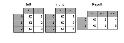 http://pandas.pydata.org/pandas-docs/version/0.19.2/_images/merging_merge_overlapped.png