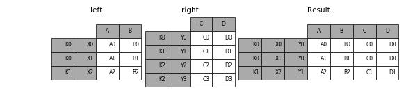 http://pandas.pydata.org/pandas-docs/version/0.19.2/_images/merging_merge_two_multiindex.png