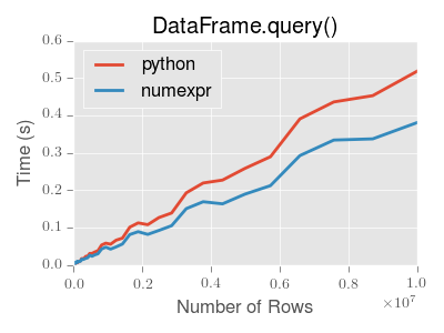 http://pandas.pydata.org/pandas-docs/version/0.19.2/_images/query-perf.png