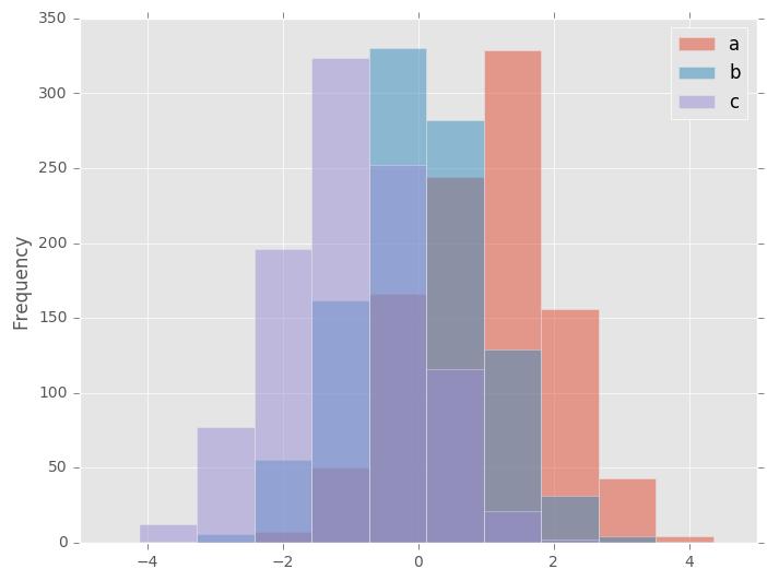 Vertical Histogram Opencv Python