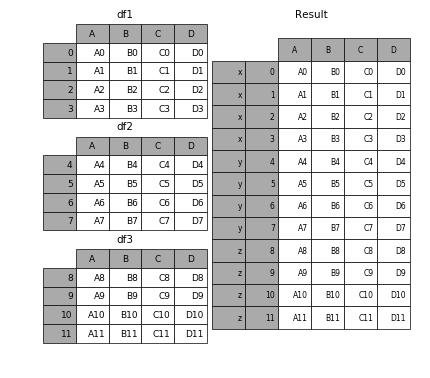 Merge, join, and concatenate — pandas 0 19 2 documentation
