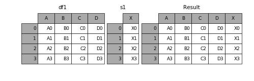 Merge, join, and concatenate — pandas 0 20 1 documentation