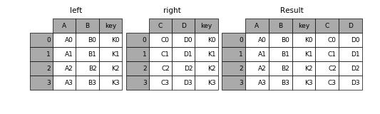 _images/merging_merge_on_key.png