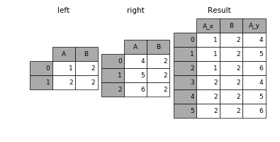 _images/merging_merge_on_key_dup.png