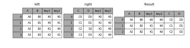 _images/merging_merge_on_key_inner.png