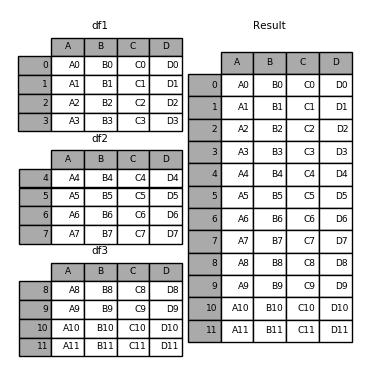 Merge, join, and concatenate — pandas 0 23 3 documentation