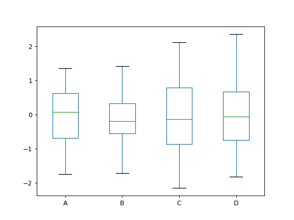 pandas DataFrame plot box — pandas 0 23 3 documentation