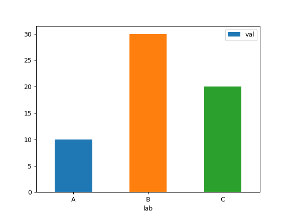 pandas DataFrame plot bar — pandas 0 23 4 documentation