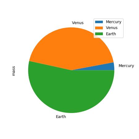 pandas DataFrame plot pie — pandas 0 23 1 documentation