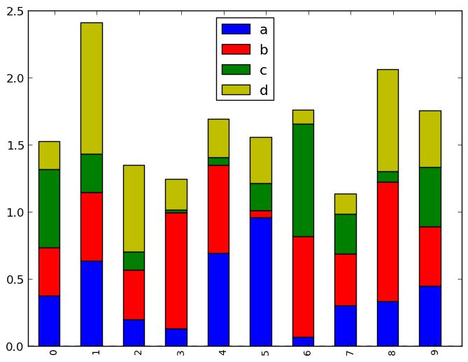 Plotting With Matplotlib Pandas 0 8 1 Documentation